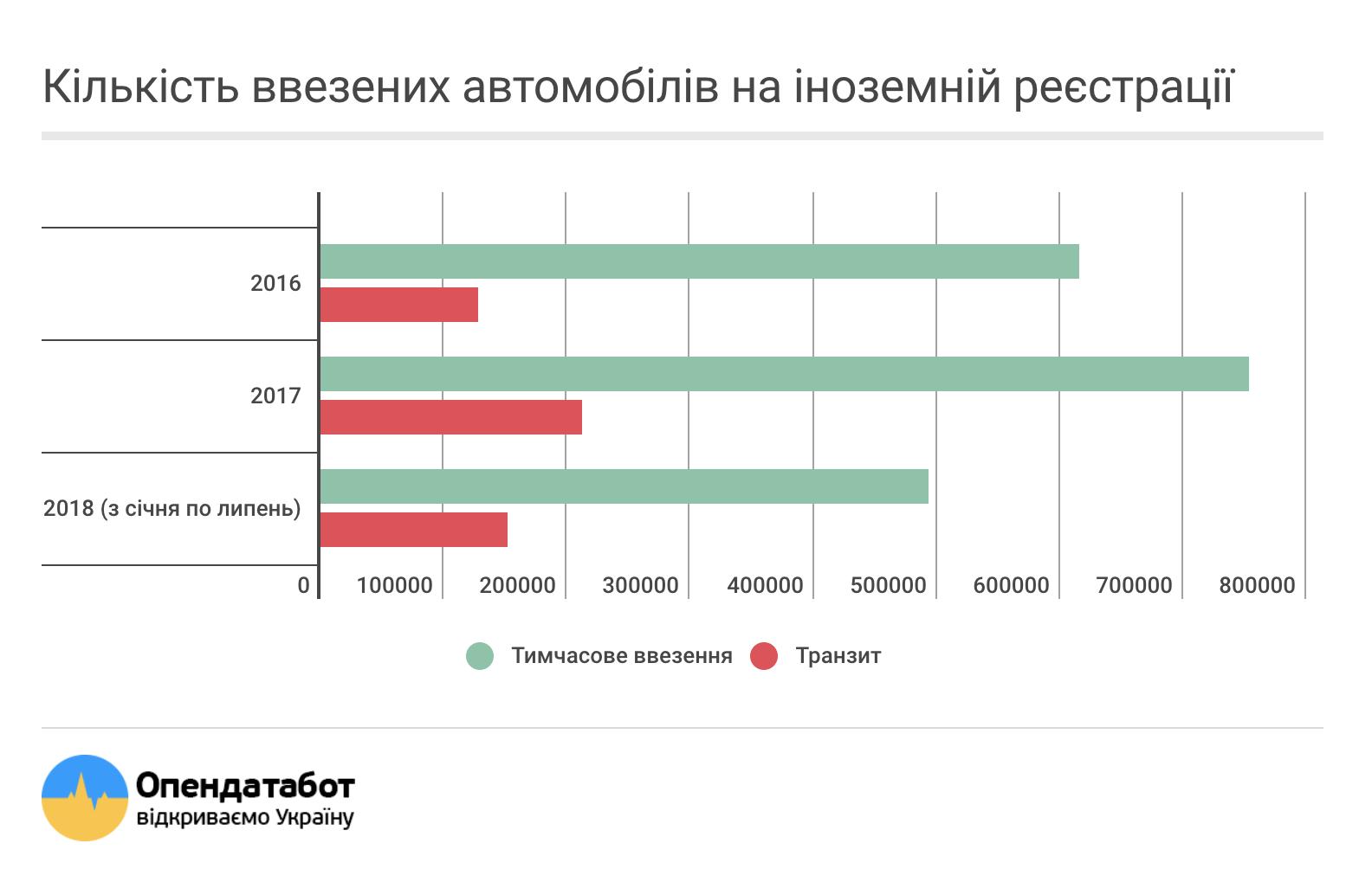 Кількість ввезених автомобілів на іноземній реєстрації