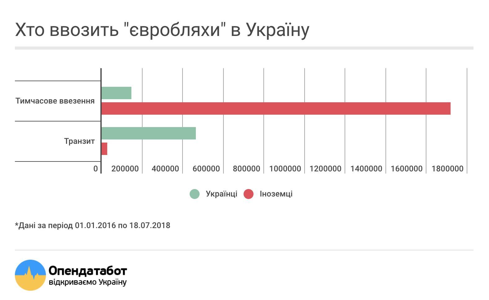 Хто ввозить євробляхи в Україну