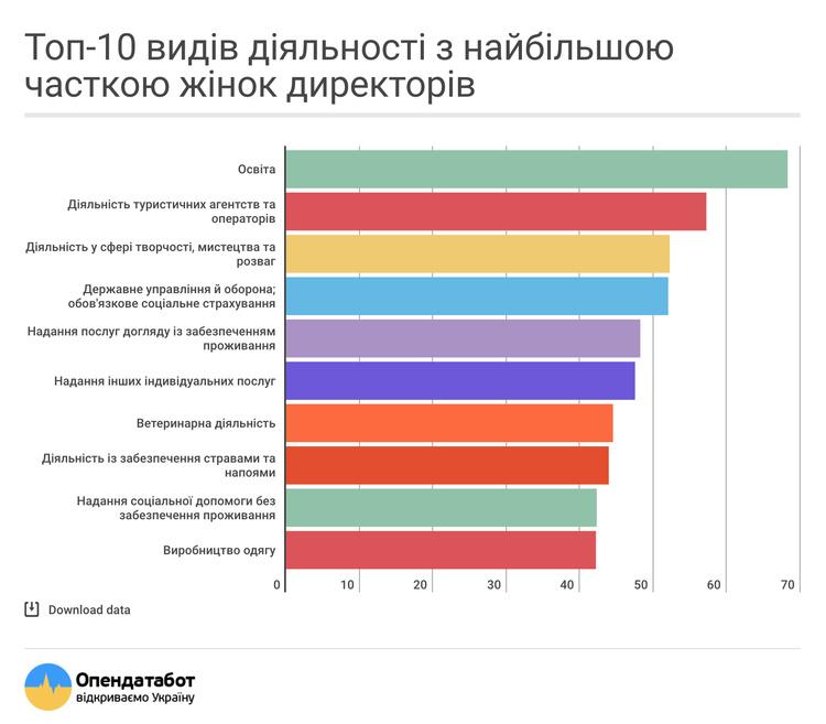 ТОП-10 видів діяльності- жінки-директори