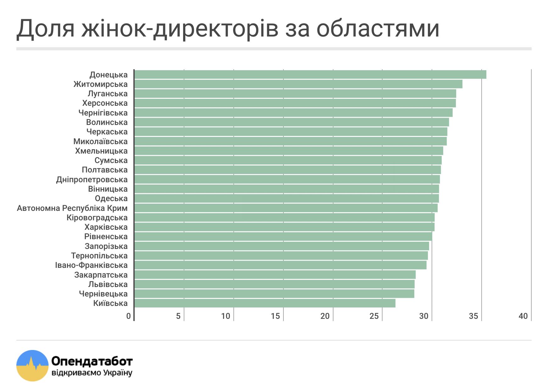 Доля жінок-директорів за областями