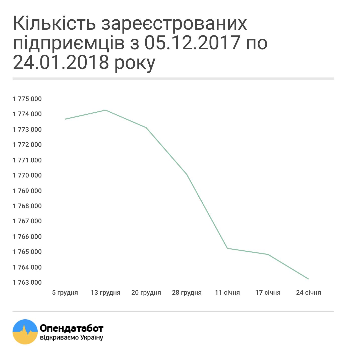 Кількість ФОП з 05.12.17-24.01.18
