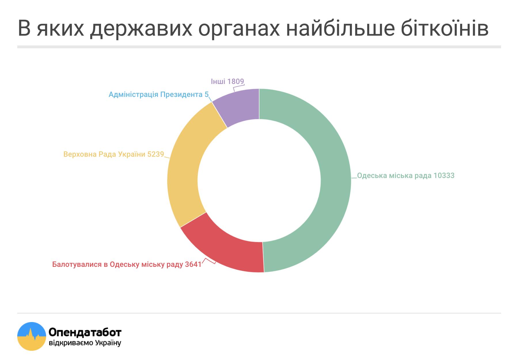 Чиновники в Украине задекларировали криптовалюты